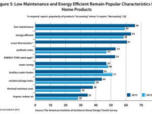 residential architect survey hometrends chart 5 2013652