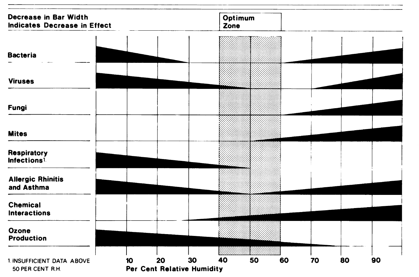 The Sterling chart, from a 1986 research paper, suggests an optimum zone for relative humidity