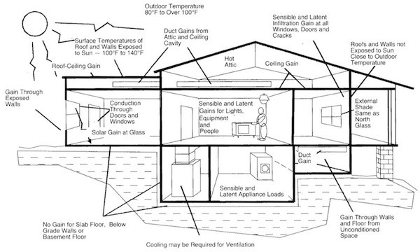 Acca Manual J 3 Types Of Heating Cooling Loads