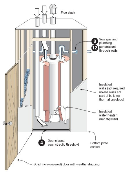 Image Result For Water Heater Venting