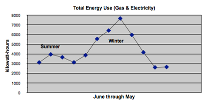 home energy efficiency monthly energy use graph
