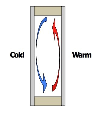 insulation convective loops heat transfer energy efficiency