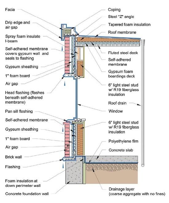 pen test liquid water control layer epa moisture guide 550