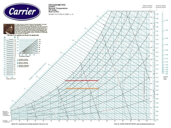 Psychrometrics Part   The Quantities In The Chart