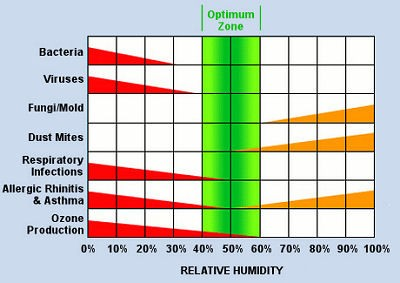 Relative Humidity Chart 4 Factors Of Comfort