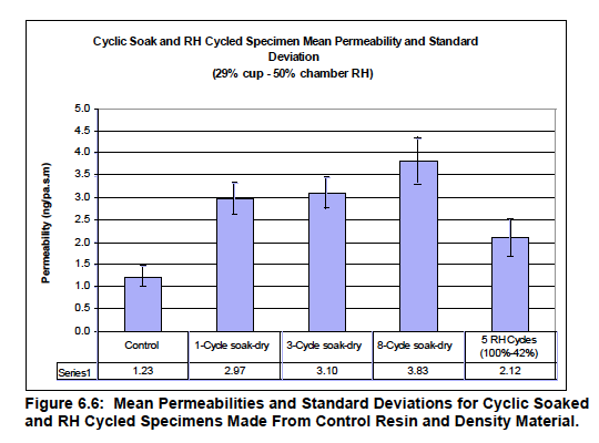 osb research chris timusk cyclic soak rh cycling permeability