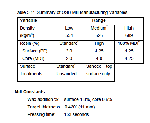 osb research chris timusk sample variables