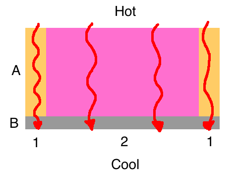 series and parallel heat flow