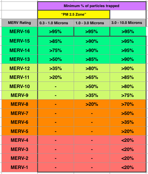 Filter effectiveness by MERV rating and particle size  [Image courtesy of John Semmelhack]