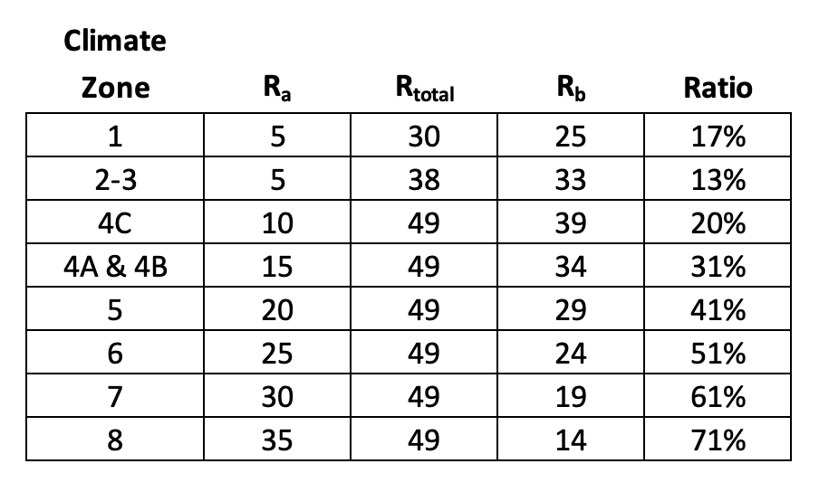 Table of R-values for above and below roof insulation and the ratio needed if you use more insulation